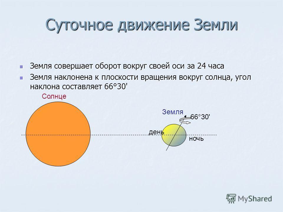 Суточное движение Земли Земля совершает оборот вокруг своей оси за 24 часа Земля совершает оборот вокруг своей оси за 24 часа Земля наклонена к плоскости вращения вокруг солнца, угол наклона составляет 66°30' Земля наклонена к плоскости вращения вокр