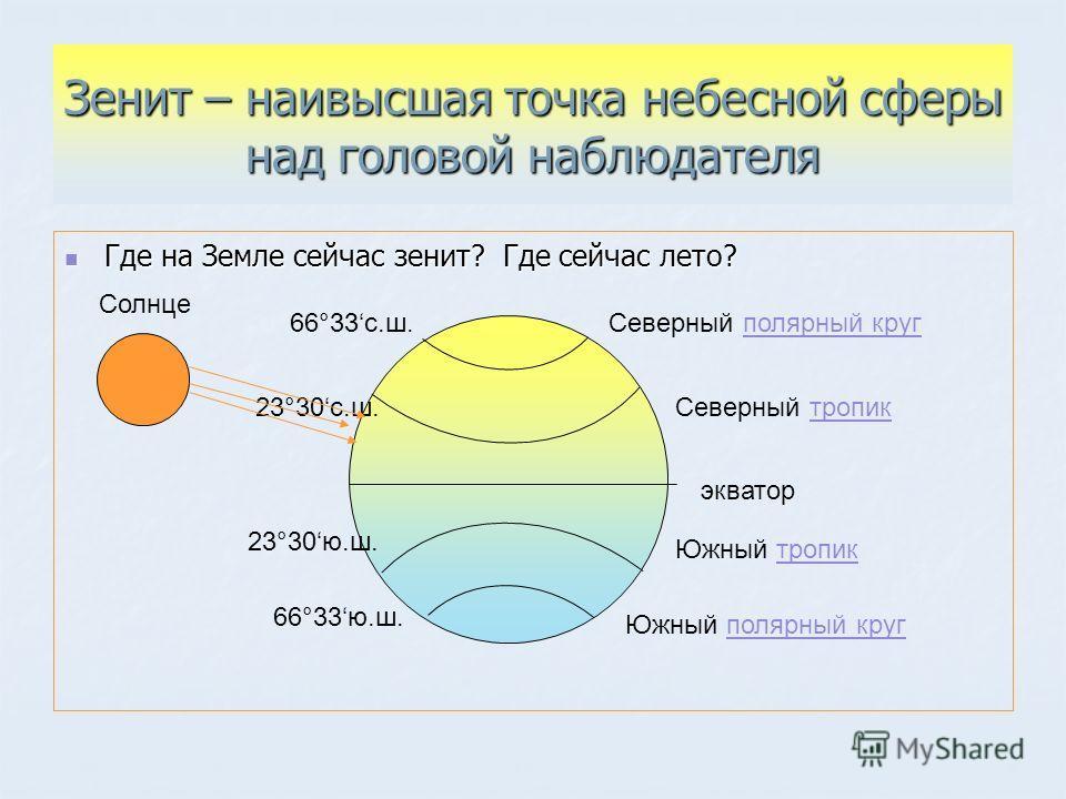 Зенит – наивысшая точка небесной сферы над головой наблюдателя Где на Земле сейчас зенит? Где сейчас лето? Где на Земле сейчас зенит? Где сейчас лето? экватор Северный тропик Южный тропик Северный полярный круг полярный круг Южный полярный круг поляр