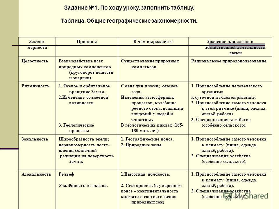 Задание 1. По ходу уроку, заполнить таблицу. Таблица. Общие географические закономерности. Законо- мерности ПричиныВ чём выражается Значение для жизни и хозяйственной деятельности людей Целостность Взаимодействие всех природных компонентов (круговоро