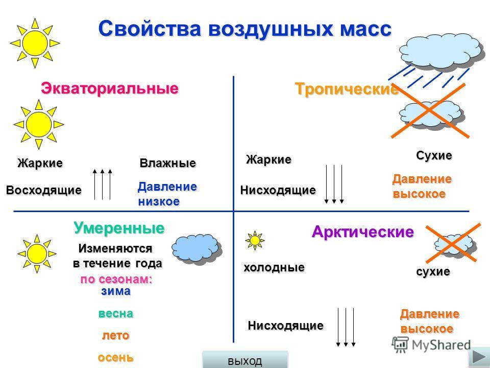 Типы воздушных масс 0º 30º 30º 60º 60º СП ЮП экватор НД НД НД ВД ВД ВД ВД Воздушные массы: Умеренные (УВм) Тропические (ТВм) Экваториальные (ЭВм) Тропические (ТВм) Умеренные (УВм) Антарктические (АВм) Арктические (АВм) выход