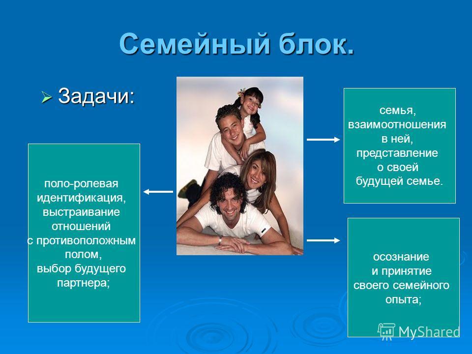 Семейный блок. Задачи: Задачи: осознание и принятие своего семейного опыта; семья, взаимоотношения в ней, представление о своей будущей семье. поло-ролевая идентификация, выстраивание отношений с противоположным полом, выбор будущего партнера;