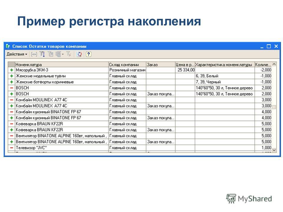 Пример регистра накопления