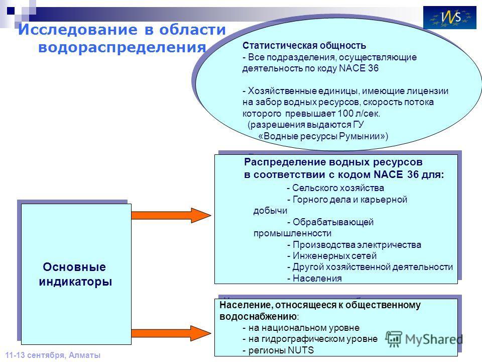 13 11-13 сентября, Алматы Исследование в области водораспределения Статистическая общность - Все подразделения, осуществляющие деятельность по коду NACE 36 - Хозяйственные единицы, имеющие лицензии на забор водных ресурсов, скорость потока которого п