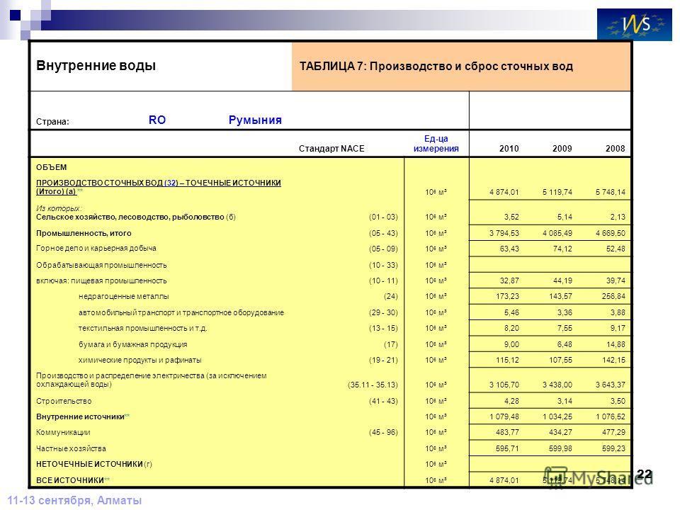 22 11-13 сентября, Алматы Внутренние воды ТАБЛИЦА 7: Производство и сброс сточных вод Страна: ROРумыния Стандарт NACE Ед-ца измерения 201020092008 ОБЪЕМ ПРОИЗВОДСТВО СТОЧНЫХ ВОД (32) – ТОЧЕЧНЫЕ ИСТОЧНИКИ (Итого) (a) ** 10 6 м³4 874,015 119,745 748,14