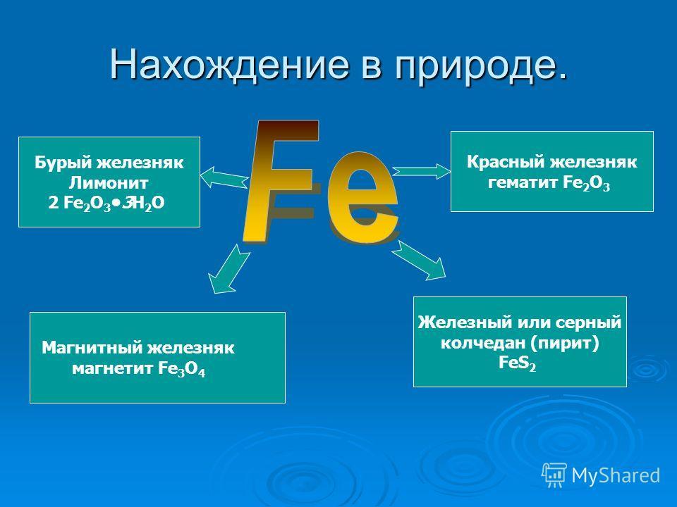 Нахождение в природе. Магнитный железняк магнетит Fe 3 O 4 Красный железняк гематит Fe 2 O 3 Бурый железняк Лимонит 2 Fe 2 O 33H 2 O Железный или серный колчедан (пирит) FeS 2