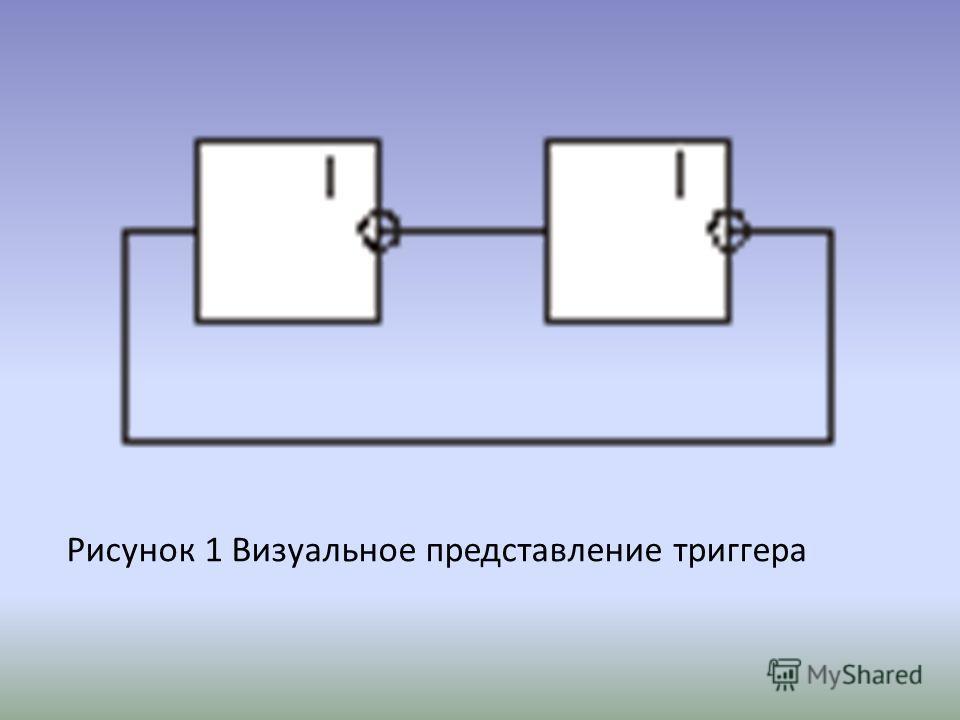 Рисунок 1 Визуальное представление триггера