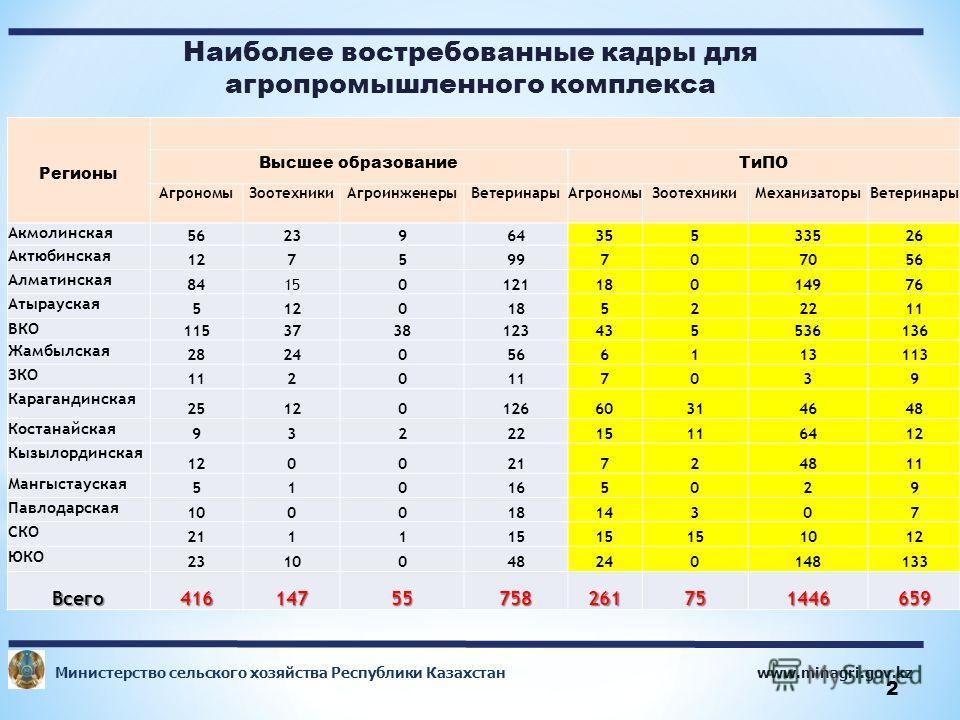 www.minagri.gov.kz Министерство сельского хозяйства Республики Казахстан 2 Наиболее востребованные кадры для агропромышленного комплекса 95,1 Регионы Высшее образование ТиПО Агрономы ЗоотехникиАгроинженеры ВетеринарыАгрономы ЗоотехникиМеханизаторы Ве