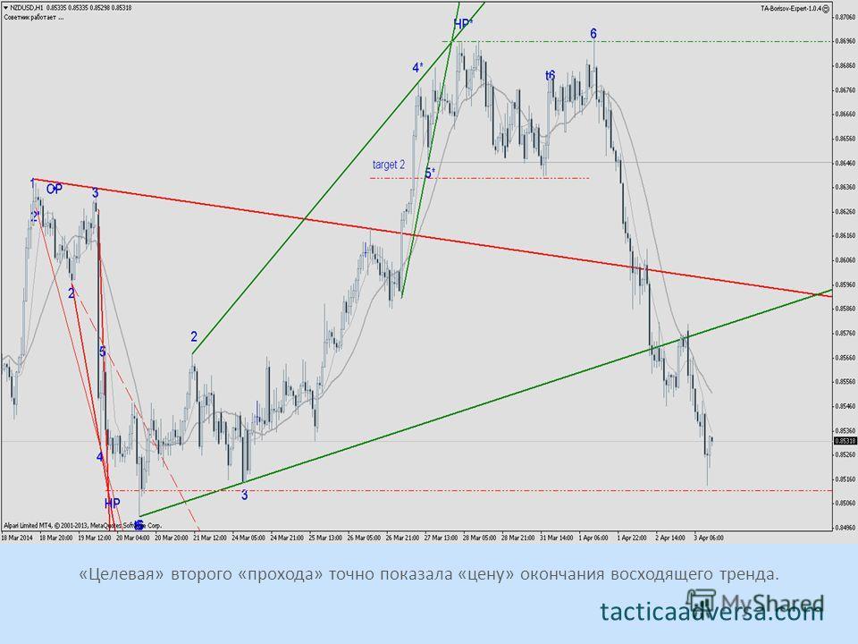 tacticaadversa.com «Целевая» второго «прохода» точно показала «цену» окончания восходящего тренда.