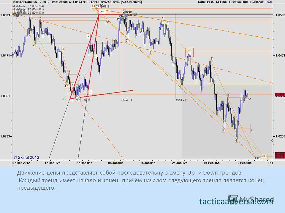 Движение цены представляет собой последовательную смену Up- и Down-трендов Каждый тренд имеет начало и конец, причём началом следующего тренда является конец предыдущего. tacticaadversa.com