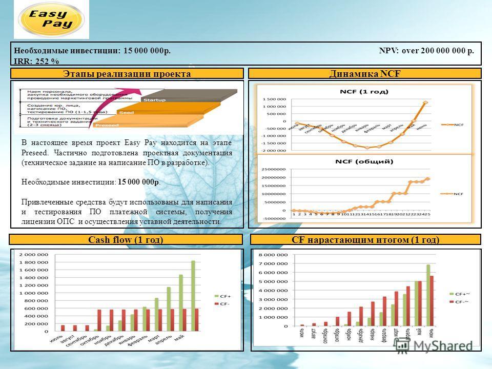 Необходимые инвестиции: 15 000 000 р. NPV: over 200 000 000 p. IRR: 252 % Динамика NCFЭтапы реализации проекта Cash flow (1 год) Организационная структура команды Предыдущий опыт, достижения членов команды CF нарастающим итогом (1 год) В настоящее вр
