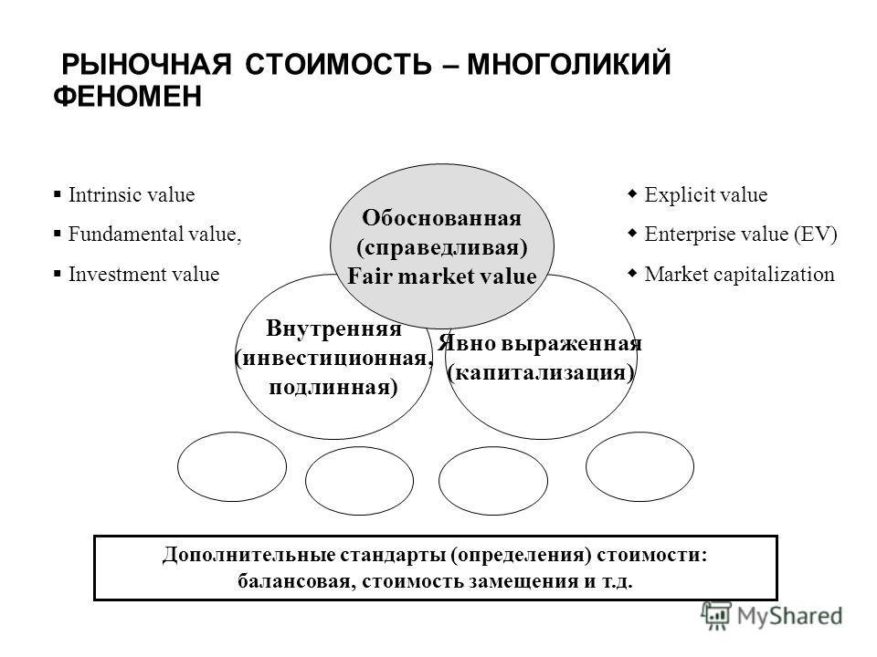 Внутренняя (инвестиционная, подлинная) Явно выраженная (капитализация) Обоснованная (справедливая) Fair market value Intrinsic value Fundamental value, Investment value Explicit value Enterprise value (EV) Market capitalization Дополнительные стандар