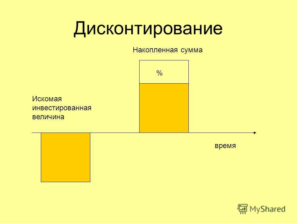 Дисконтирование Накопленная сумма Искомая инвестированная величина время %