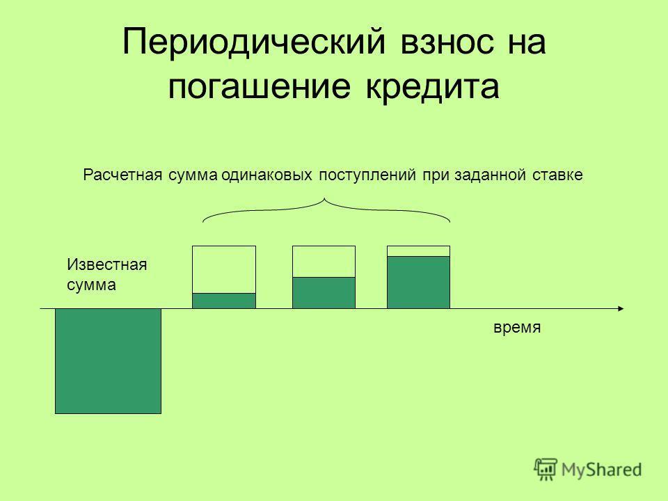 Периодический взнос на погашение кредита Расчетная сумма одинаковых поступлений при заданной ставке Известная сумма время