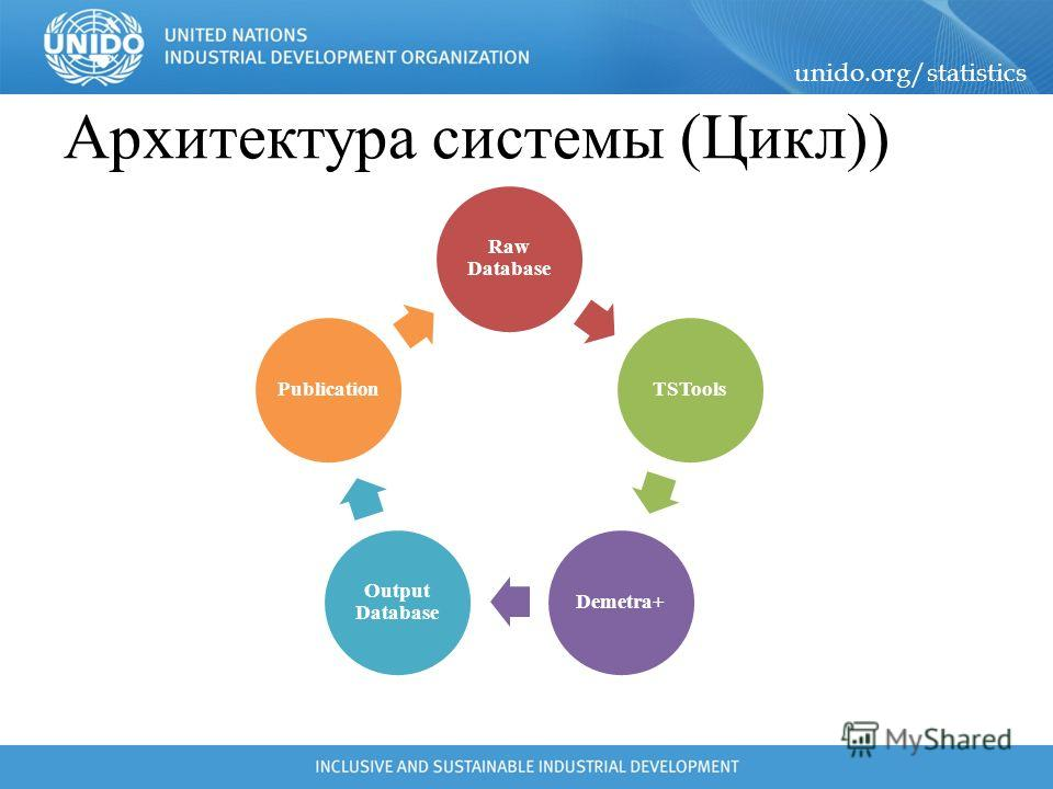 unido.org/statistics Архитектура системы (Цикл)) Raw Database TSToolsDemetra+ Output Database Publication