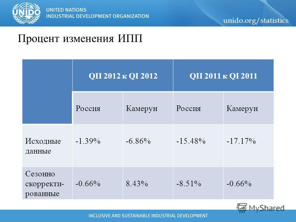 unido.org/statistics Процент изменения ИПП QII 2011 к QI 2011QII 2012 к QI 2012 Камерун РоссияКамерун Россия -17.17%-15.48%-6.86%-1.39%Исходные данные -0.66%-8.51%8.43%-0.66% Сезонно скорректированные