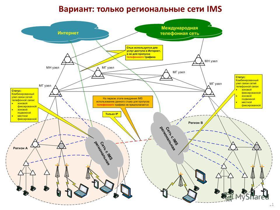 Вариант: только региональные сети IMS 11