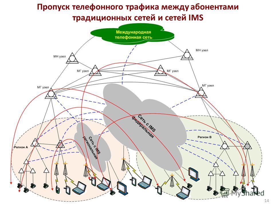 Пропуск телефонного трафика между абонентами традиционных сетей и сетей IMS 14