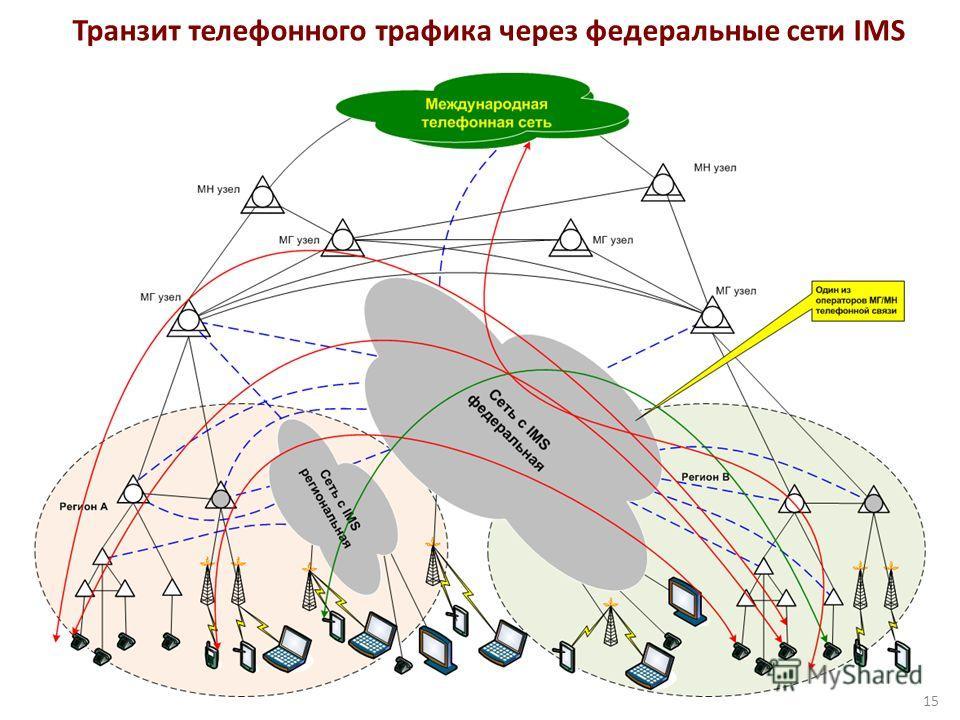 Транзит телефонного трафика через федеральные сети IMS 15