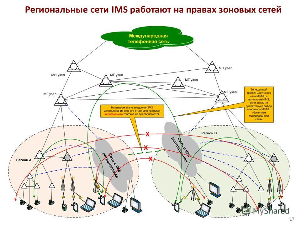 Региональные сети IMS работают на правах зоновых сетей 17