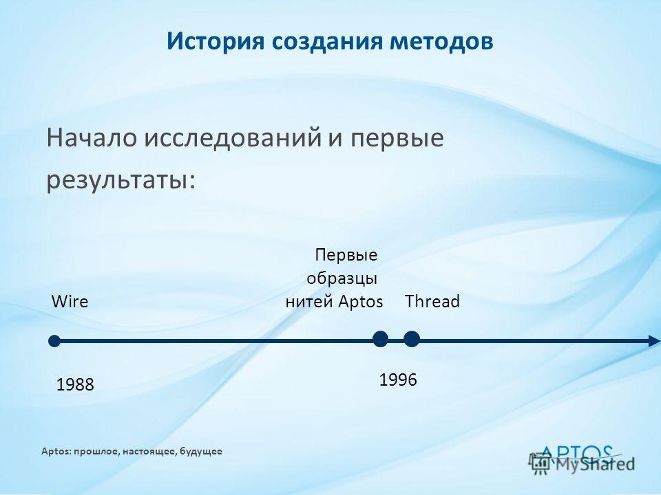 Aptos: прошлое, настоящее, будущее История создания методов Начало исследований и первые результаты: Wire 1988 Первые образцы нитей Aptos 1996 Thread
