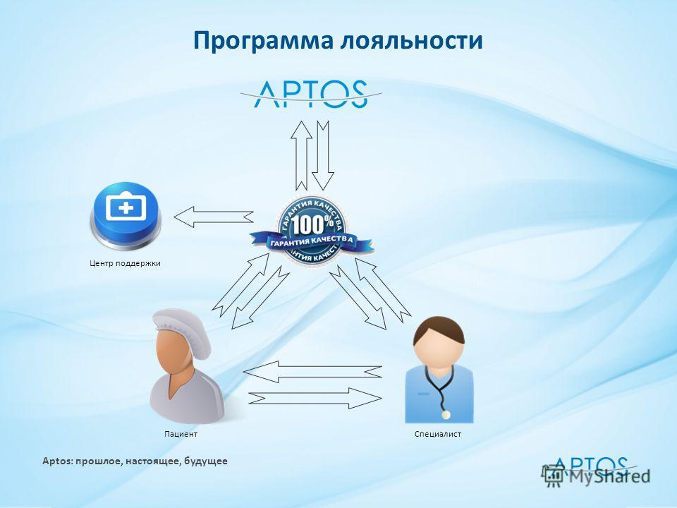 Программа лояльности Пациент Специалист Центр поддержки