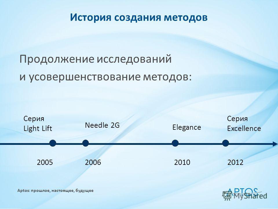 Aptos: прошлое, настоящее, будущее История создания методов Продолжение исследований и усовершенствование методов: 2005200620102012 Needle 2G Серия Light Lift Elegance Серия Excellence