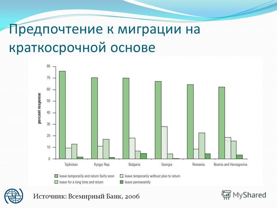 Предпочтение к миграции на краткосрочной основе Источник: Всемирный Банк, 2006
