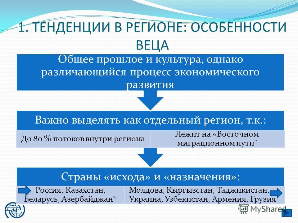1. ТЕНДЕНЦИИ В РЕГИОНЕ: ОСОБЕННОСТИ ВЕЦА Страны «исхода» и «назначения»: Россия, Казахстан, Беларусь, Азербайджан* Молдова, Кыргызстан, Таджикистан, Украина, Узбекистан, Армения, Грузия Важно выделять как отдельный регион, т.к.: До 80 % потоков внутр