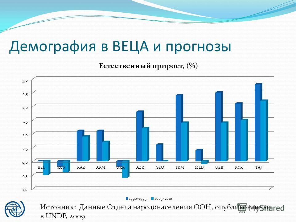 Демография в ВЕЦА и прогнозы Источник: Данные Отдела народонаселения ООН, опубликованные в UNDP, 2009