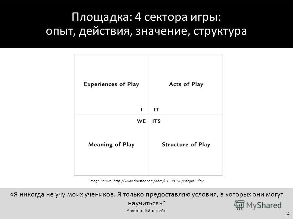 Площадка: 4 сектора игры: опыт, действия, значение, структура Image Source: http://www.docstoc.com/docs/81308158/Integral-Play «Я никогда не учу моих учеников. Я только предоставляю условия, в которых они могут научиться» Альберт Эйнштейн 14