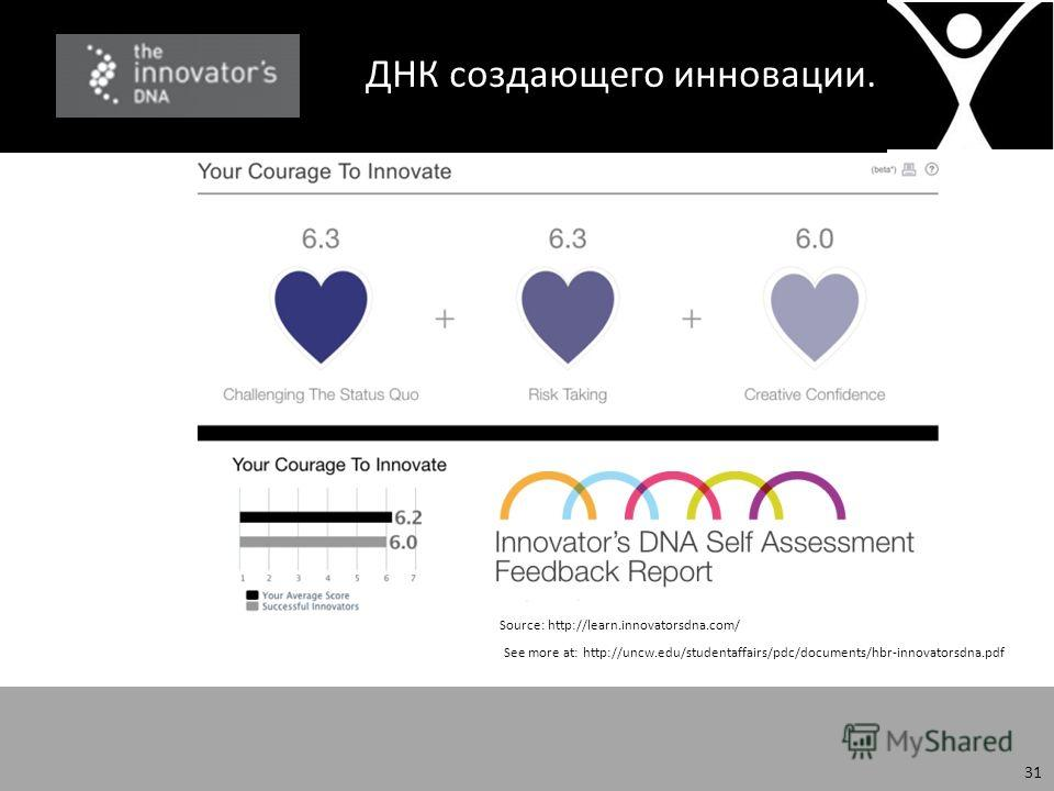 ДНК создающего инновации. See more at: http://uncw.edu/studentaffairs/pdc/documents/hbr-innovatorsdna.pdf Source: http://learn.innovatorsdna.com/ 31