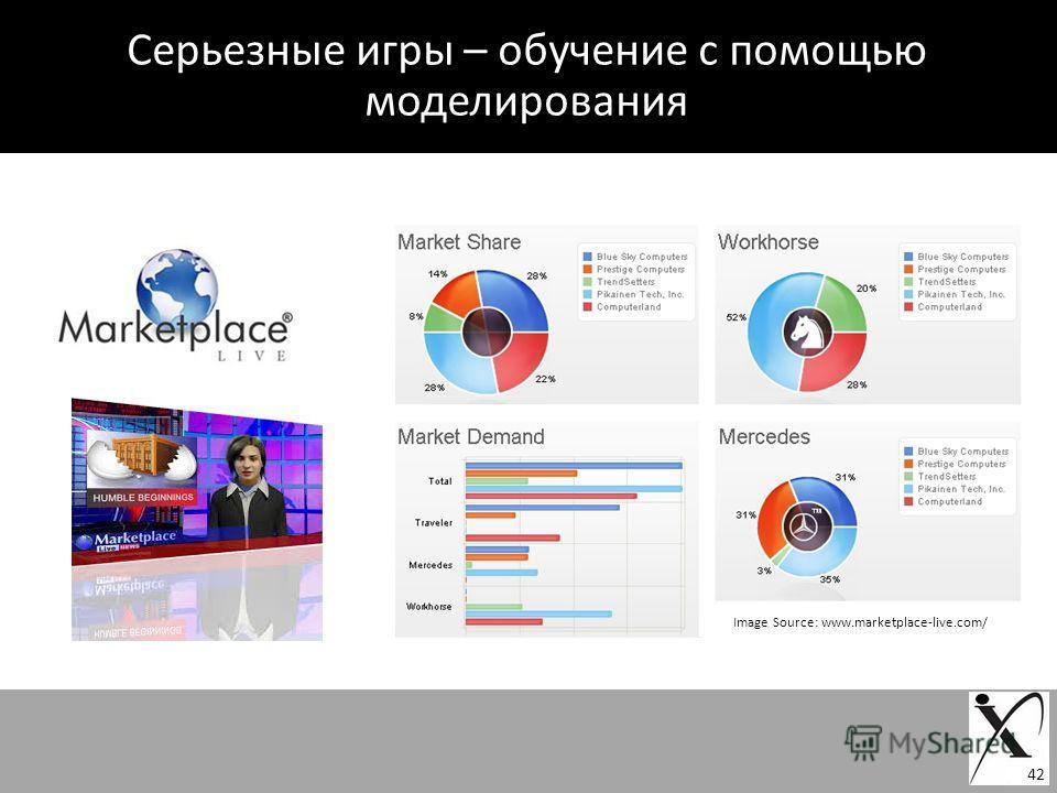 Серьезные игры – обучение с помощью моделирования Image Source: www.marketplace-live.com/ 42