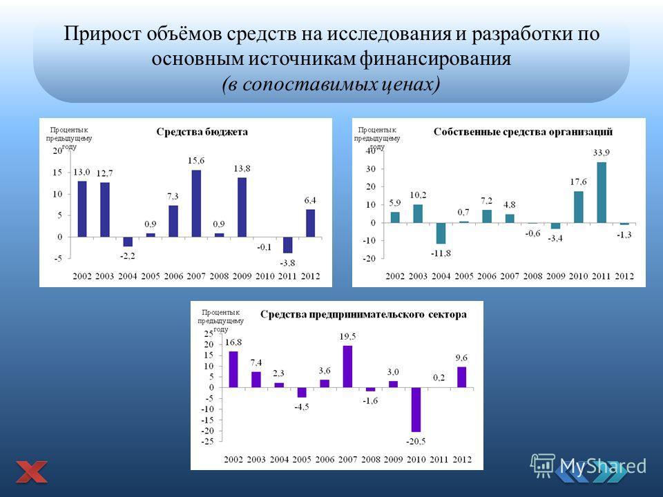 Прирост объёмов средств на исследования и разработки по основным источникам финансирования (в сопоставимых ценах)