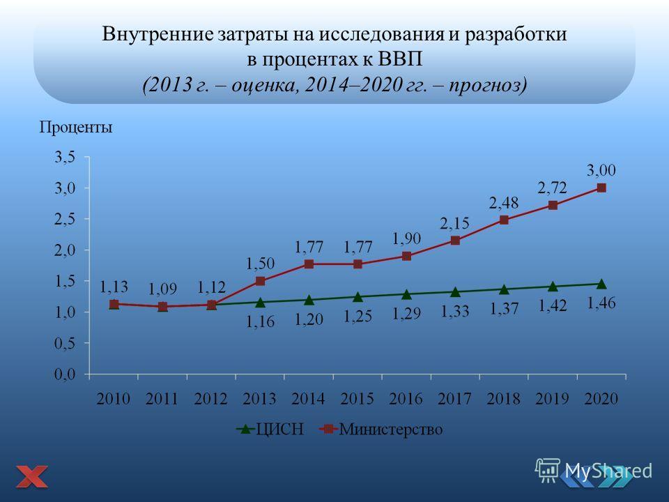 Внутренние затраты на исследования и разработки в процентах к ВВП (2013 г. – оценка, 2014–2020 гг. – прогноз)