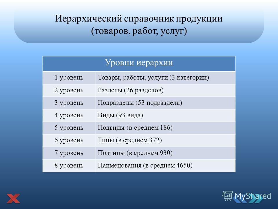 Иерархический справочник продукции (товаров, работ, услуг) Уровни иерархии 1 уровень Товары, работы, услуги (3 категории) 2 уровень Разделы (26 разделов) 3 уровень Подразделы (53 подраздела) 4 уровень Виды (93 вида) 5 уровень Подвиды (в среднем 186)