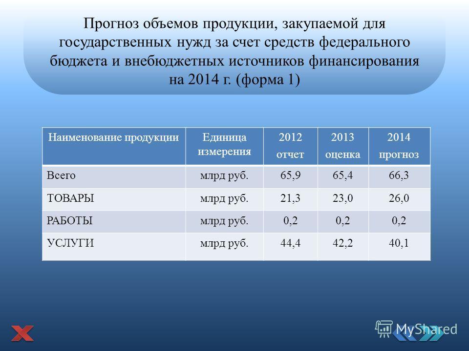 Прогноз объемов продукции, закупаемой для государственных нужд за счет средств федерального бюджета и внебюджетных источников финансирования на 2014 г. (форма 1) Наименование продукции Единица измерения 2012 отчет 2013 оценка 2014 прогноз Всегомлрд р