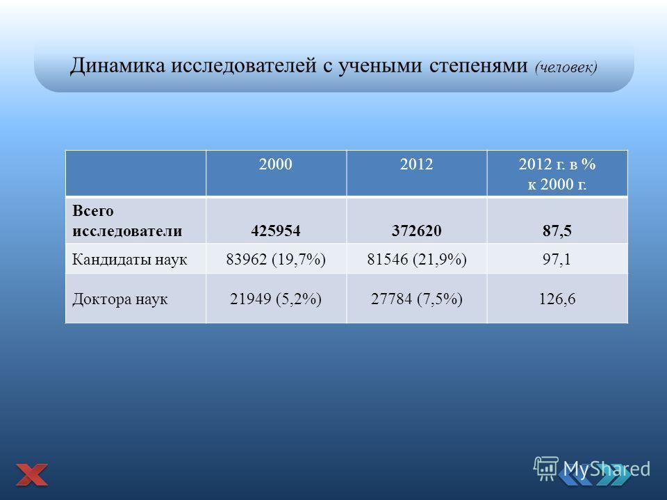 Динамика исследователей с учеными степенями (человек) 200020122012 г. в % к 2000 г. Всего исследователи 42595437262087,5 Кандидаты наук 83962 (19,7%)81546 (21,9%)97,1 Доктора наук 21949 (5,2%)27784 (7,5%)126,6