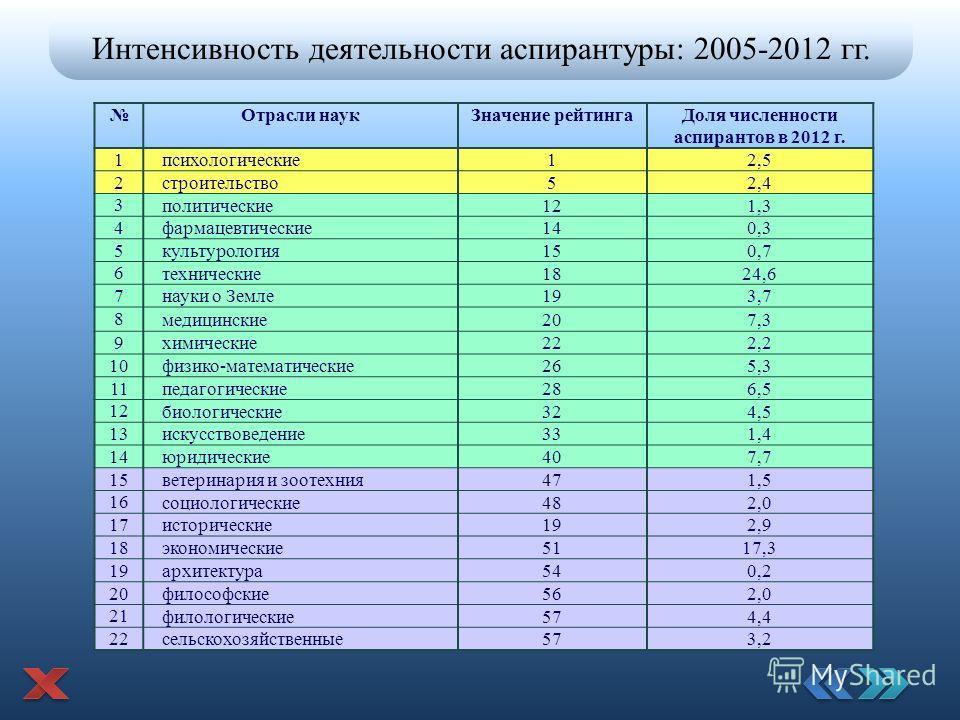 Интенсивность деятельности аспирантуры: 2005-2012 гг. Отрасли наук Значение рейтинга Доля численности аспирантов в 2012 г. 1 психологические 12,5 2 строительство 52,4 3 политические 121,3 4 фармацевтические 140,3 5 культурология 150,7 6 технические 1