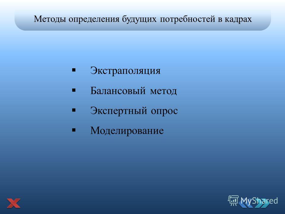 Методы определения будущих потребностей в кадрах Экстраполяция Балансовый метод Экспертный опрос Моделирование