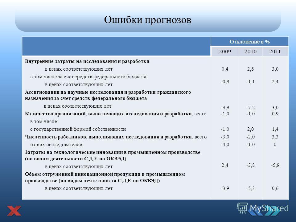 Ошибки прогнозов Отклонение в % 200920102011 Внутренние затраты на исследования и разработки в ценах соответствующих лет в том числе за счет средств федерального бюджета в ценах соответствующих лет Ассигнования на научные исследования и разработки гр