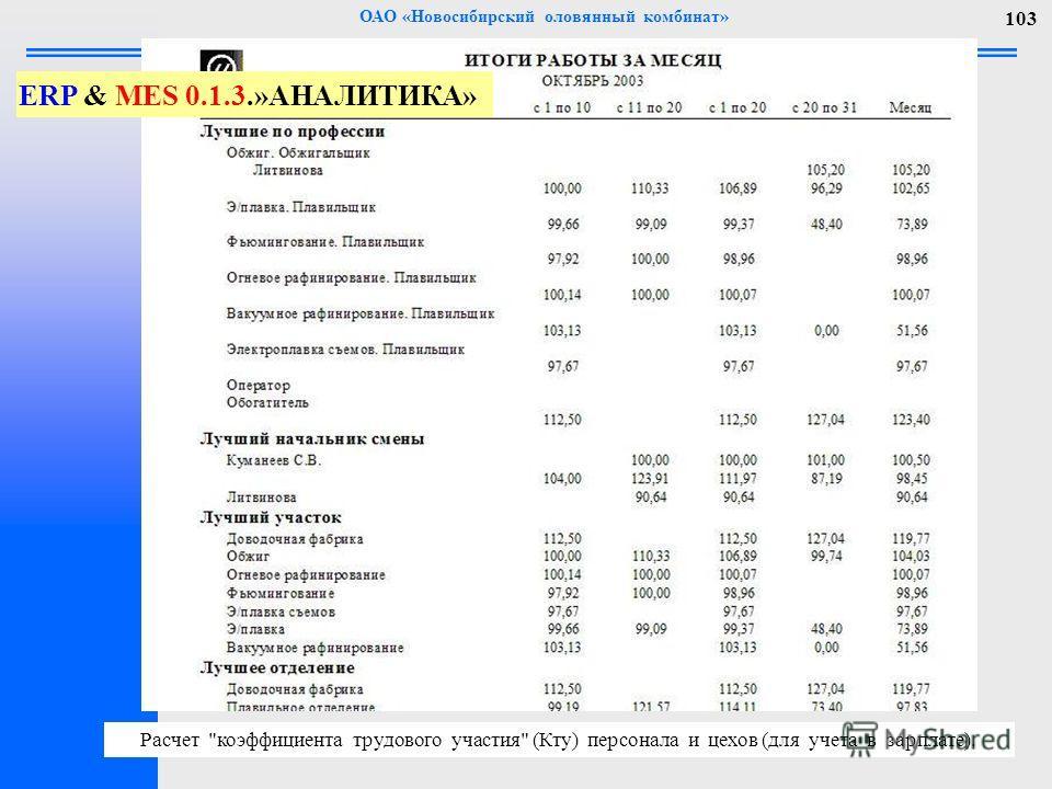 ОАО «Новосибирский оловянный комбинат» 103 Расчет коэффициента трудового участия (Кту) персонала и цехов (для учета в зарплате). ERP & MES 0.1.3.»АНАЛИТИКА»