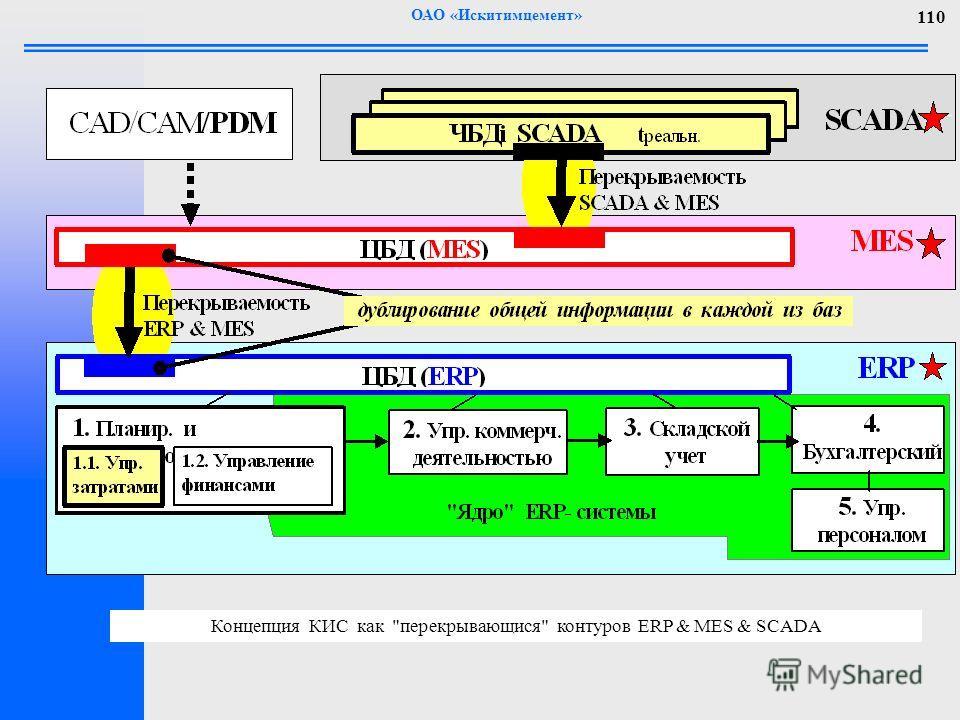 ОАО «Искитимцемент» 110 Концепция КИС как перекрывающися контуров ERP & MES & SCADA
