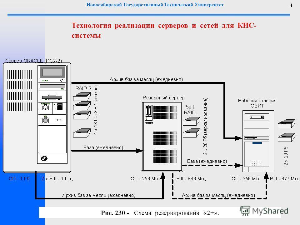 Новосибирский Государственный Технический Университет 4 Технология реализации серверов и сетей для КИС- системы Рис. 230 - Схема резервирования «2+».
