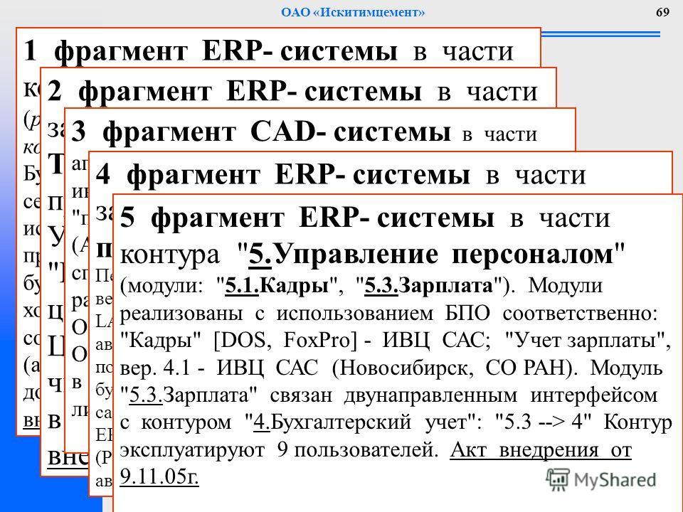 ОАО «Искитимцемент»69 1 фрагмент ERP- системы в части контура