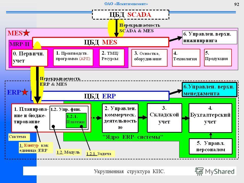 ОАО «Искитимцемент» 92 Укрупненная структура КИС.