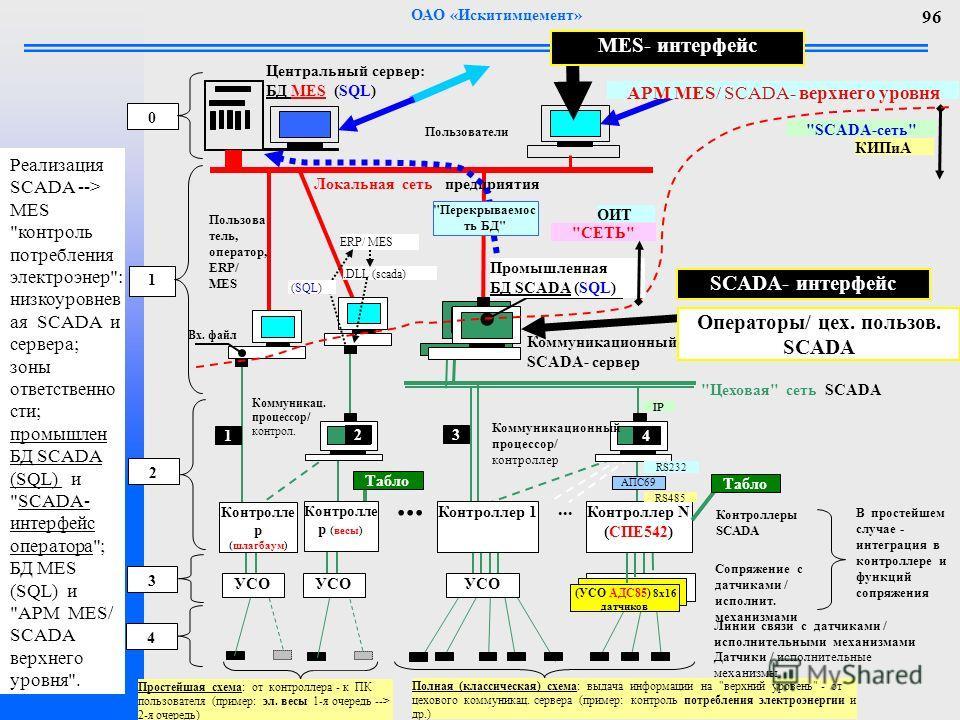 ОАО «Искитимцемент» 96 Реализация SCADA --> MES контроль потребления электроэнер: низкоуровнев ая SCADA и сервера; зоны ответственно сти; промышлен БД SCADA (SQL) и SCADA- интерфейс оператора; БД MES (SQL) и АРМ MES/ SCADA верхнего уровня.
