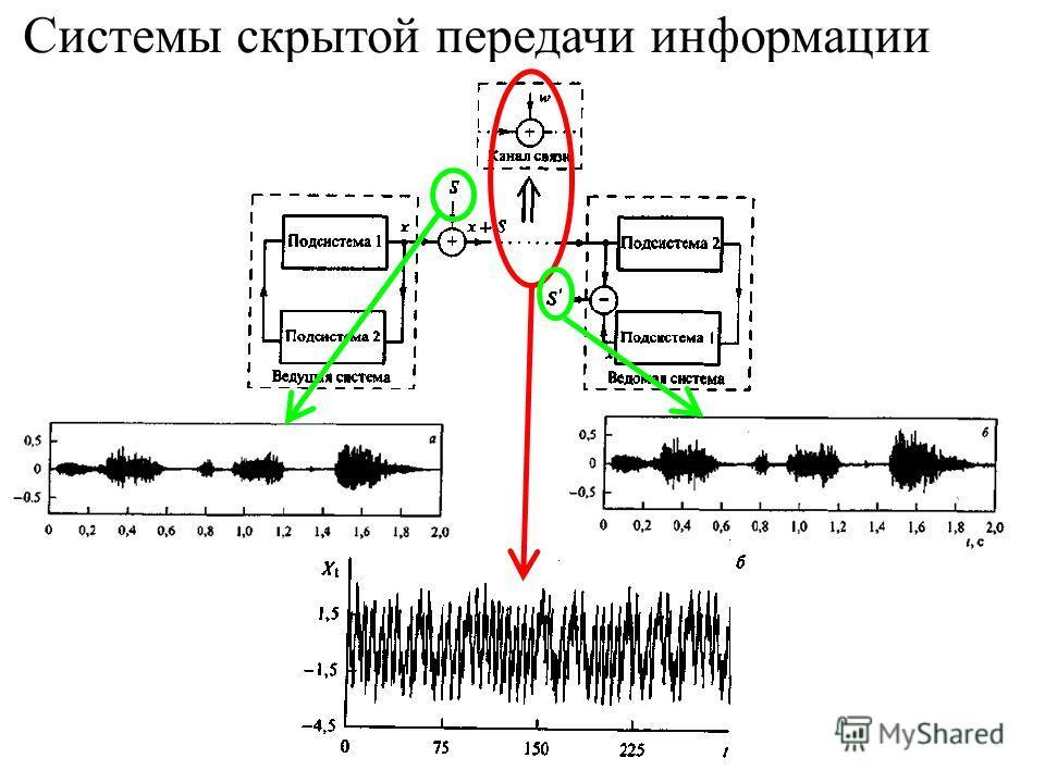 Системы скрытой передачи информации