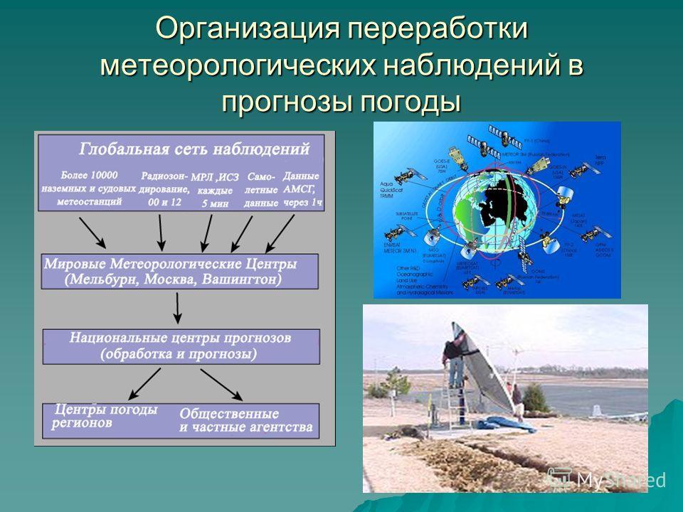 Организация переработки метеорологических наблюдений в прогнозы погоды