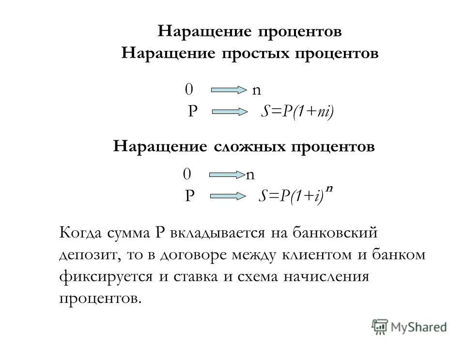 Начисление процента по схеме простых и сложных процентов