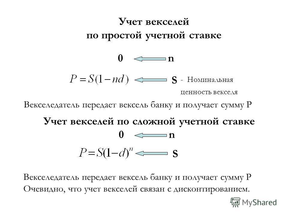 Учет векселей по простой учетной ставке Векселедатель передает вексель банку и получает сумму Р 0 n S - Номинальная ценность векселя Учет векселей по сложной учетной ставке 0 n S Векселедатель передает вексель банку и получает сумму Р Очевидно, что у
